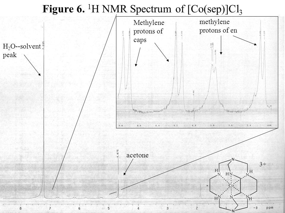 Figure 6. 1H NMR Spectrum of [Co(sep)]Cl3